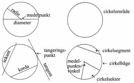 cirkelperiferi